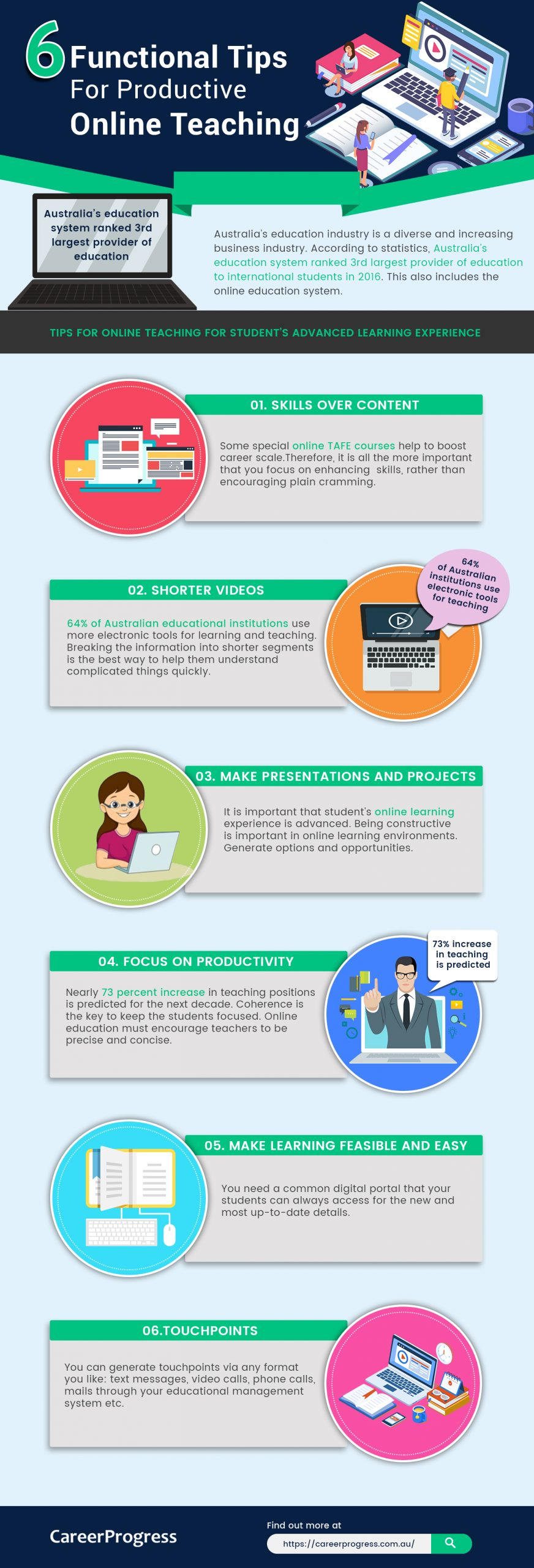 6 Functional Tips For Productive Online Teaching Infographic